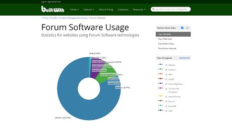 trends_builtwith_com_cms_forum-software